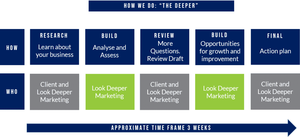 small business marketing Look Deeper Marketing the deeper process