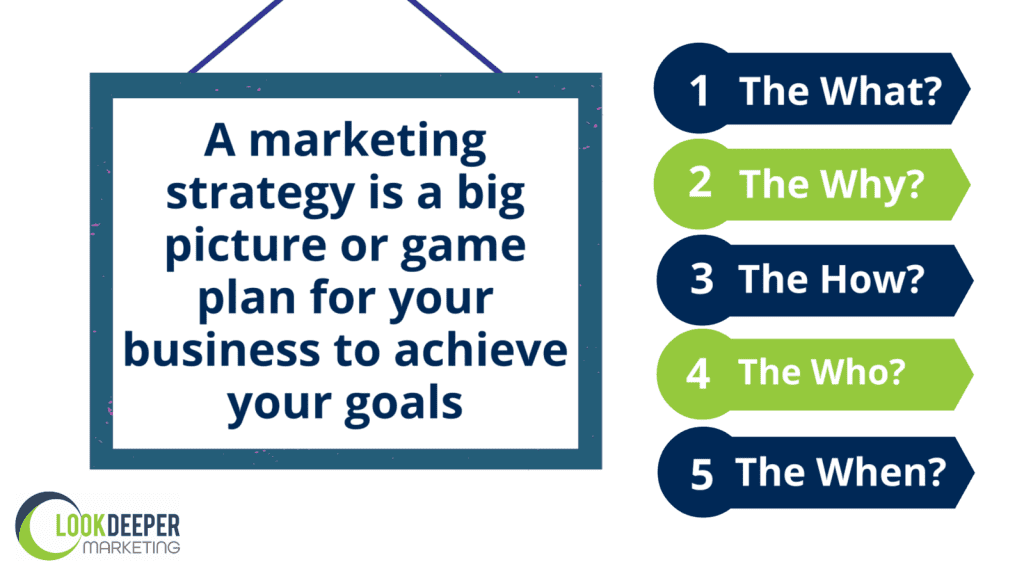 A marketing strategy five questions: The what? The why? The How? The Who? The When?